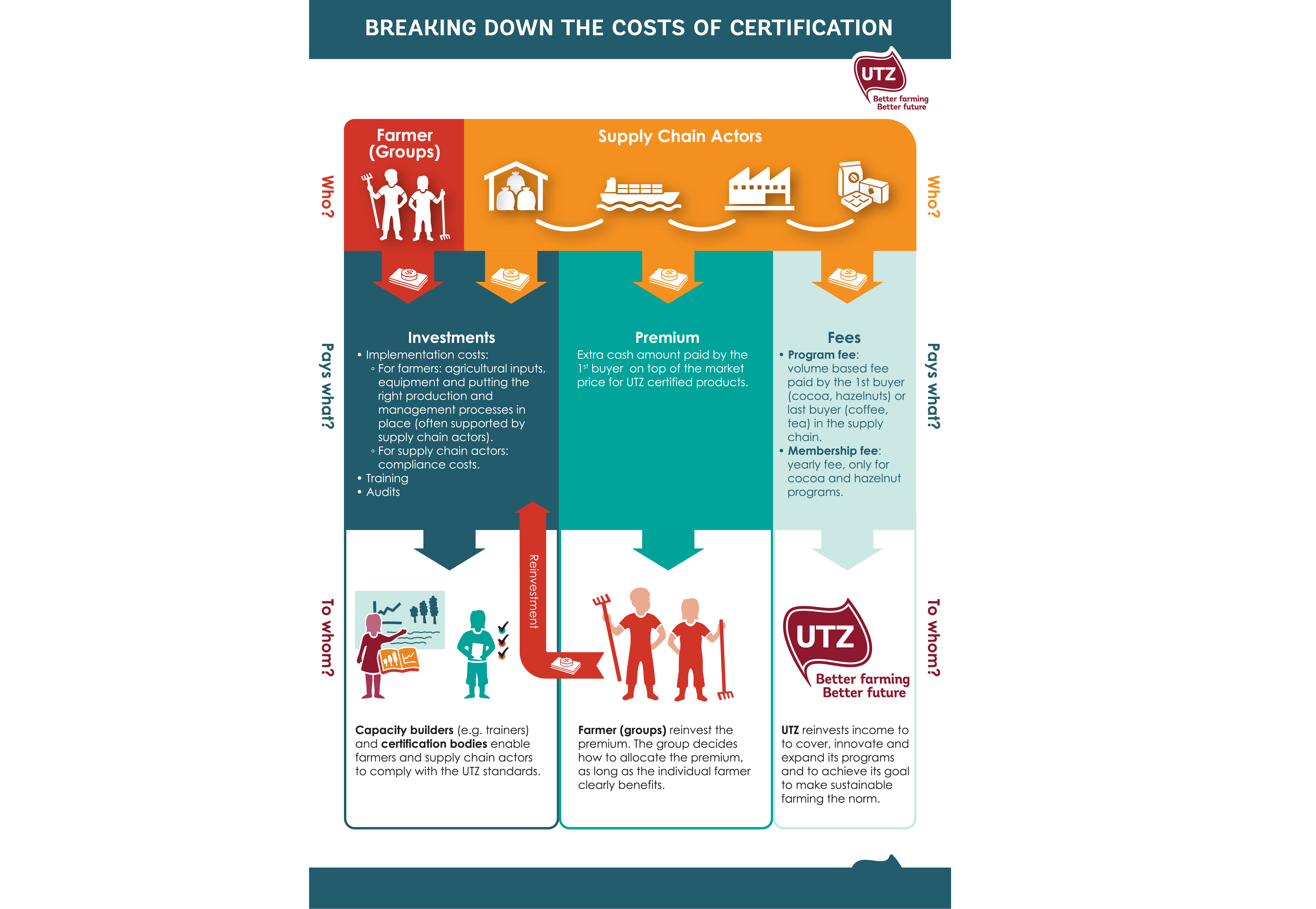Infographic Breaking down the costs of certification (English)