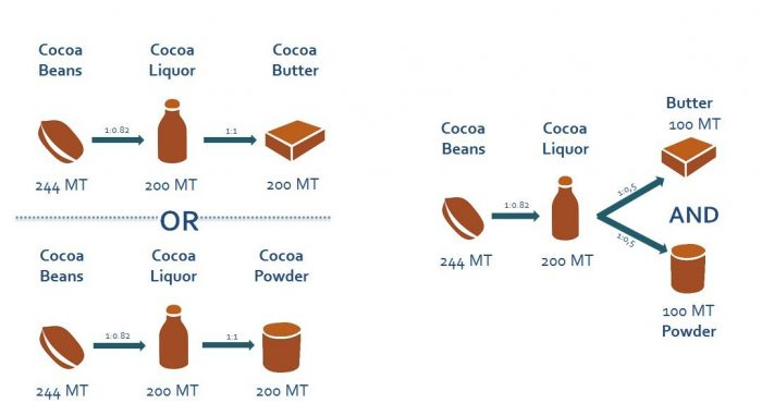 Conversion rate mass balance cocoa 2018