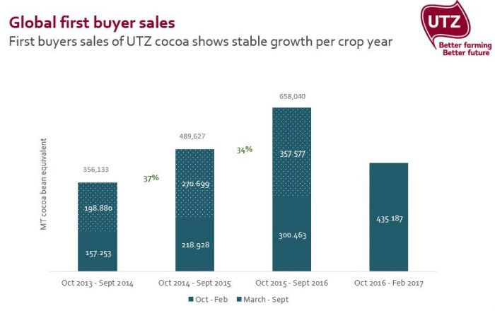 Global first buyer sales UTZ cocoa per crop year - 2016