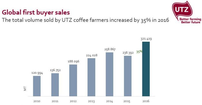 Global first buyer sales UTZ coffee - 2016