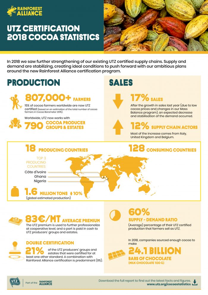 Infographic on the UTZ cocoa statistics 2018