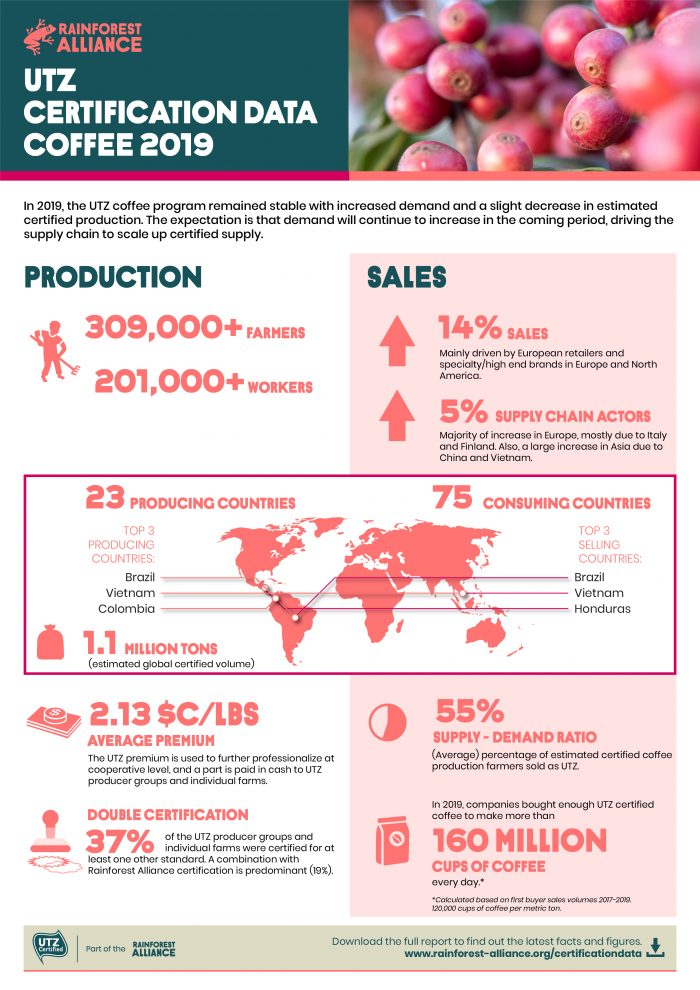 UTZ Certification Data Coffee 2019